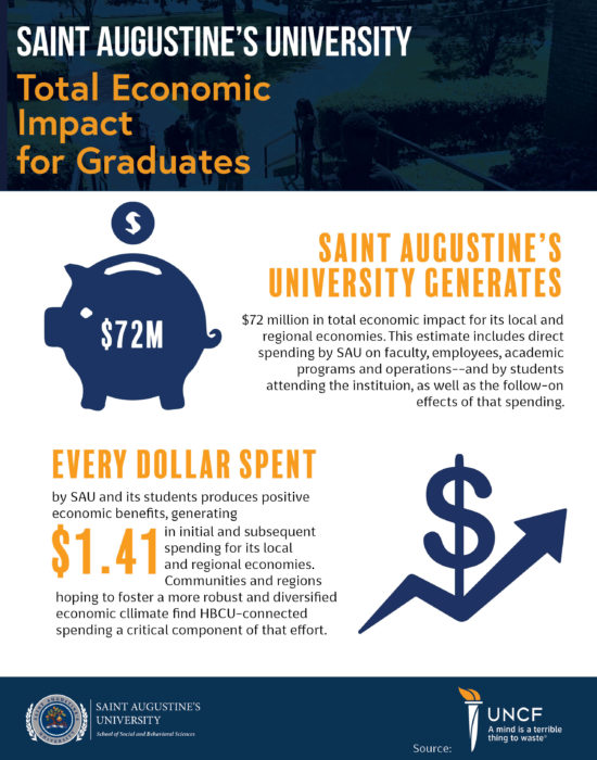 UNCF Infographic